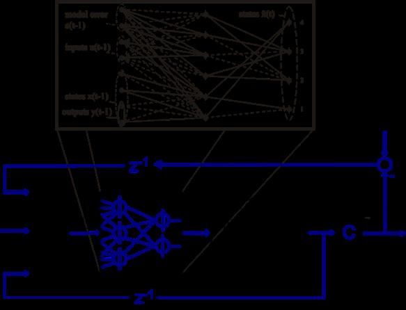 convergence algorthms